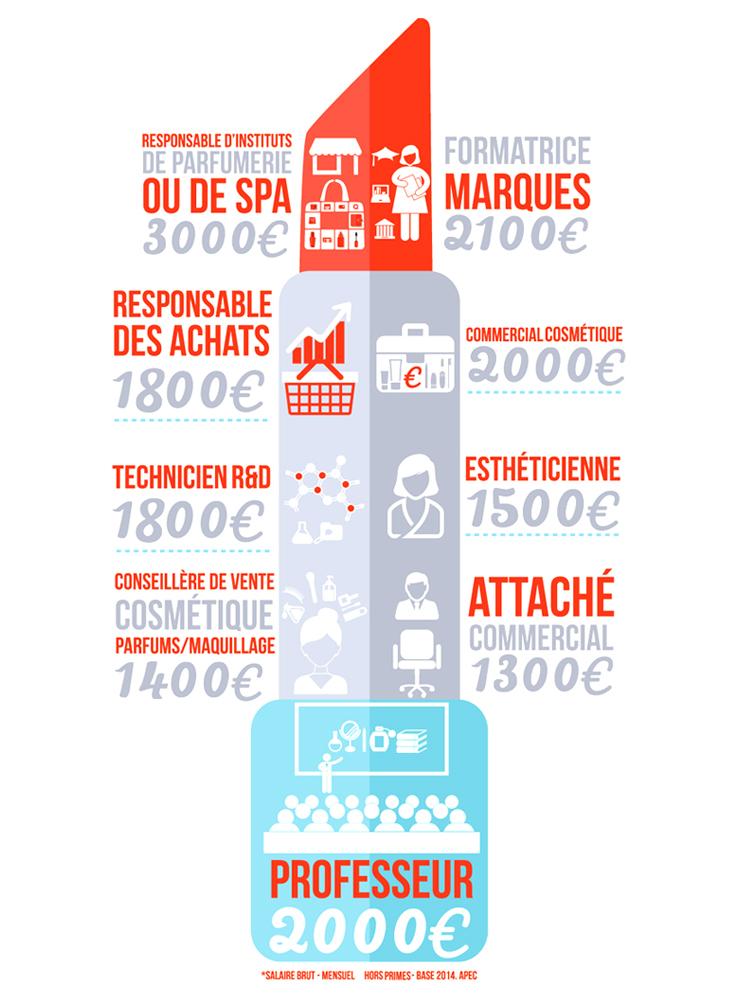 Le marché de l'esthétique-cosmétique - ELEA Presqu'île